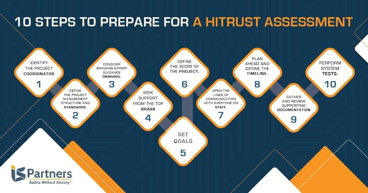 Illustration showing the steps for preparing for HITRUST assessment