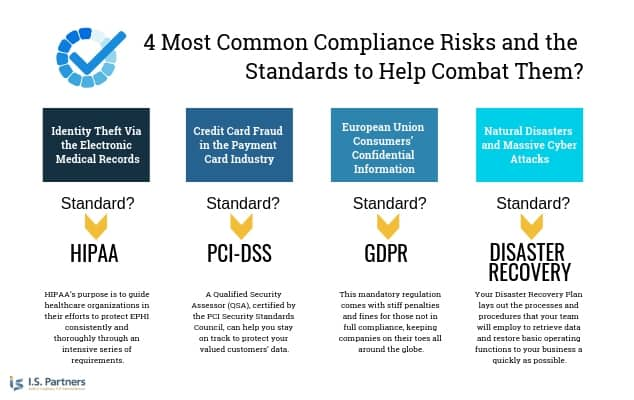 Illustration of the 4 most common compliance risks