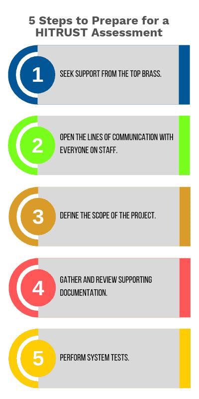 5 Steps to Prepare for HITRUST Assessment_ISPartners