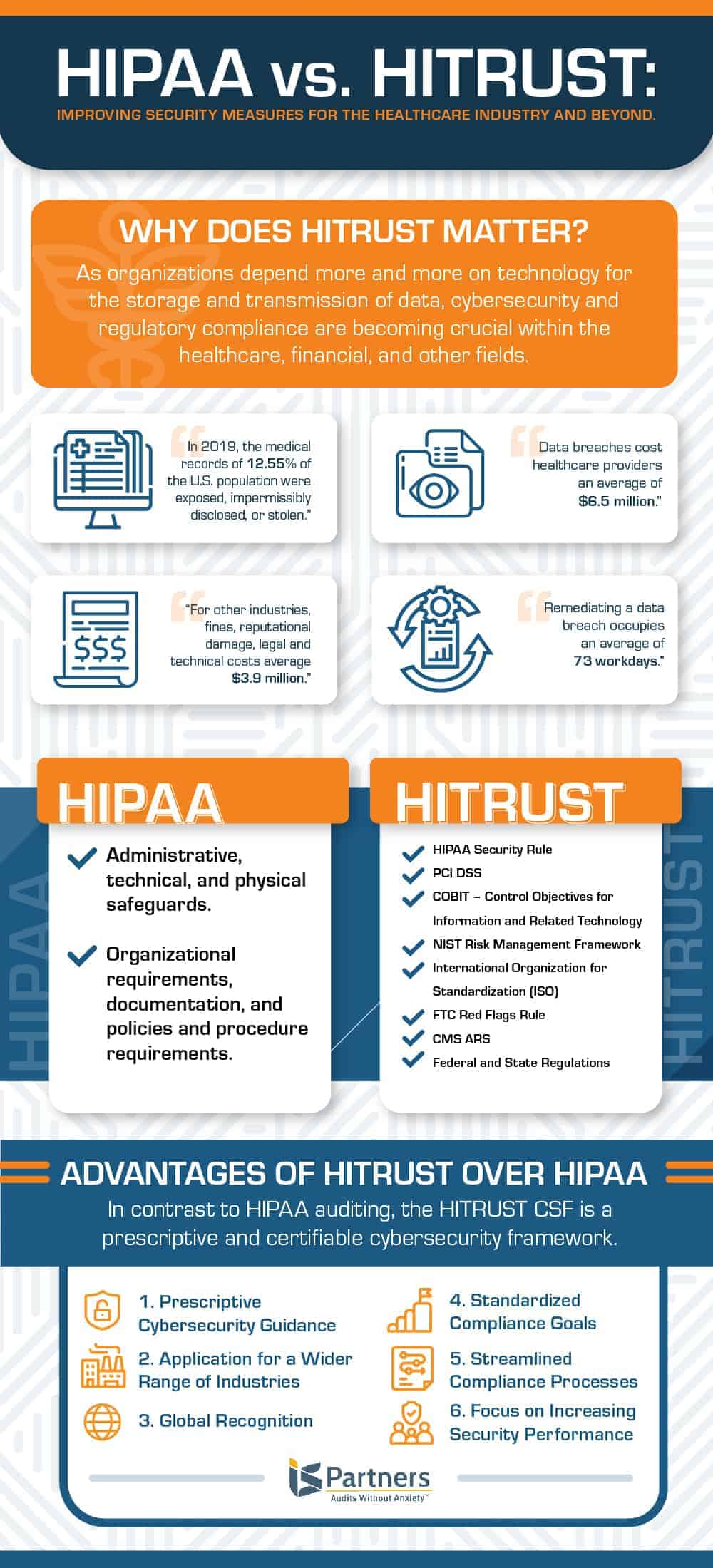 Infographic showing the differences between HIPAA audits and HITRUST certification