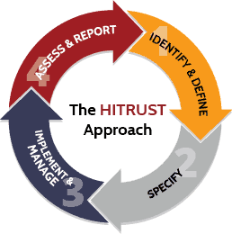 HITRUST Approach