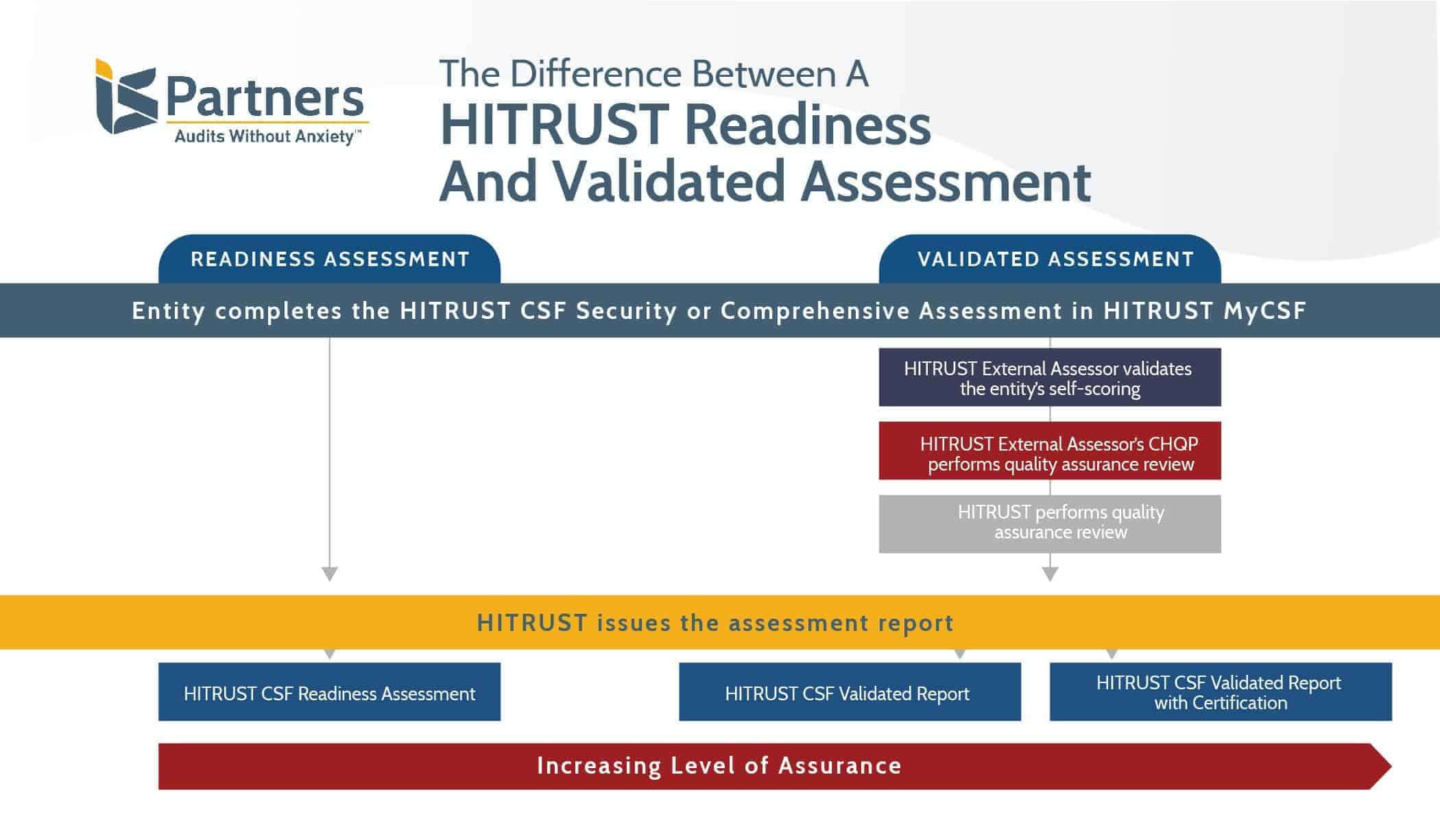 Diagram showing the increasing level of assurance provided by a HITRUST validated assessment in comparison to a HITRUST readiness assessment.