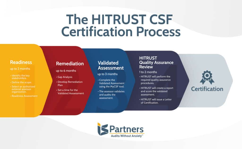 Illustration showing the phases of the HITRUST CSF Certification process: readiness assessment, remediation, validated assessment and certification