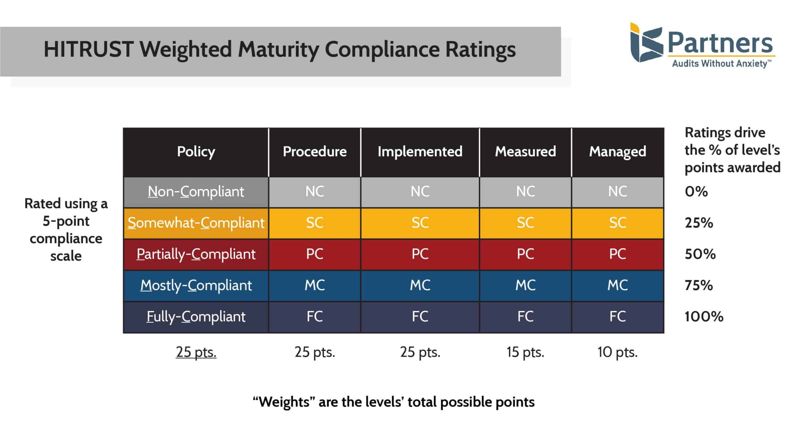 table showing the current HITRUST Weighted Maturity Compliance Ratings