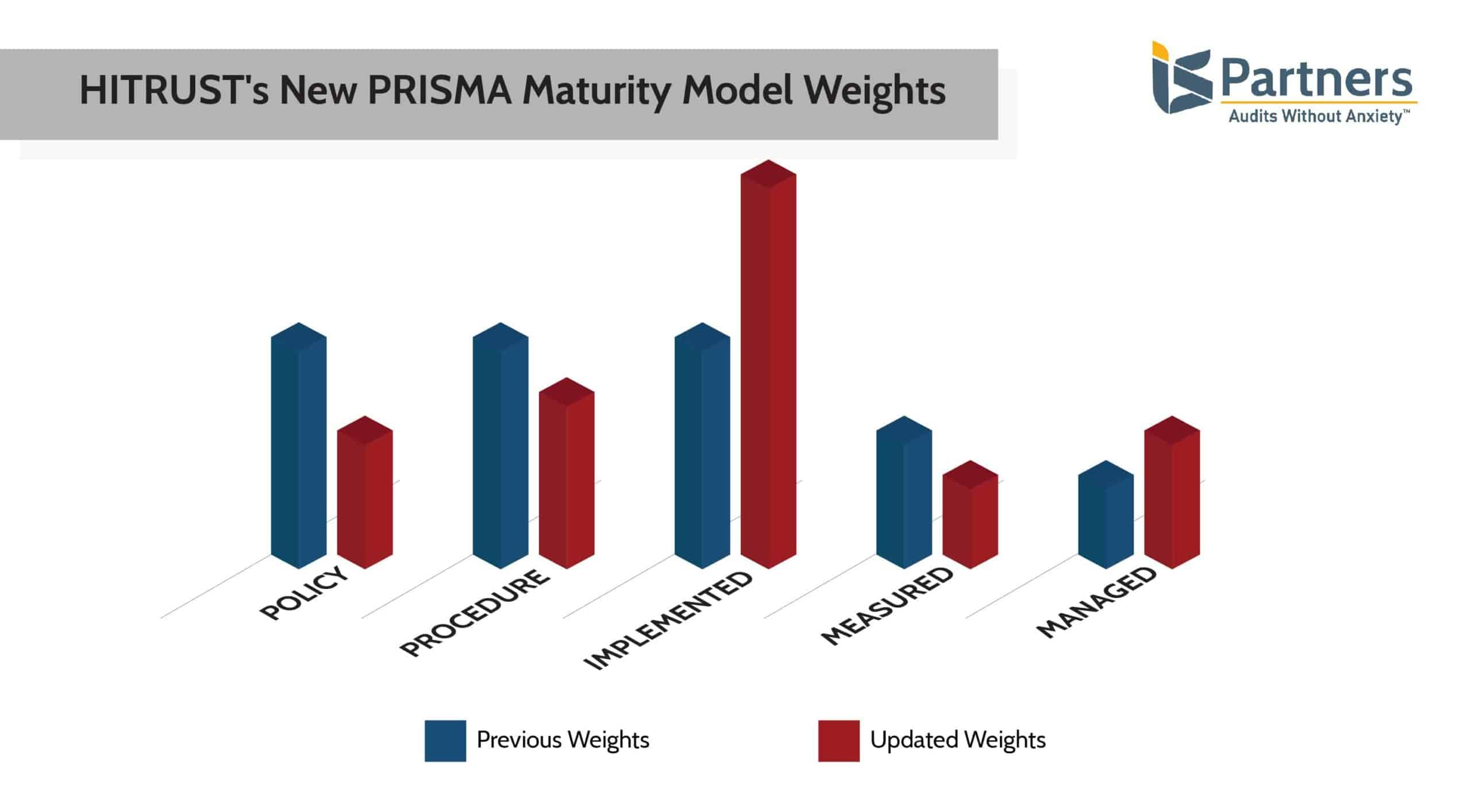 bar graph showing the new HITRUST PRISMA Maturity Model Weights