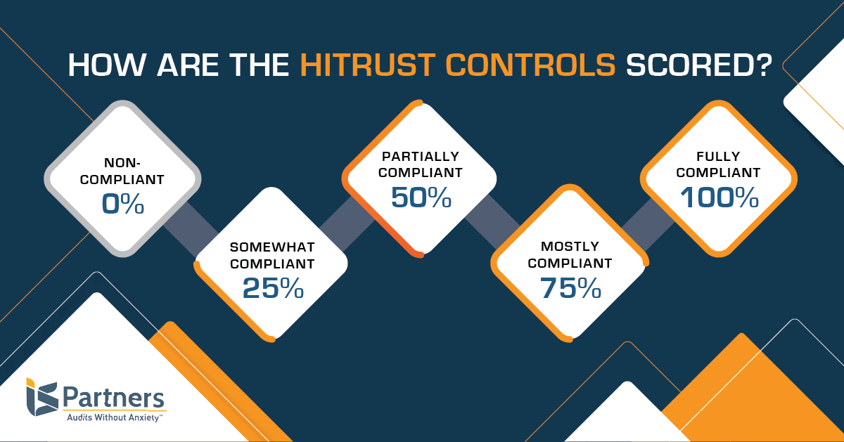 HITRUST Scoring for Controls