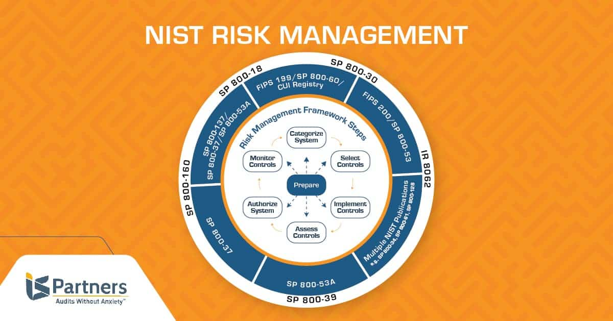 Illustration of the NIST risk management framework steps