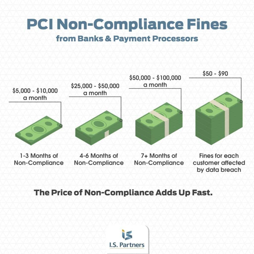 Graphic showing the different levels of PCI non compliance fines