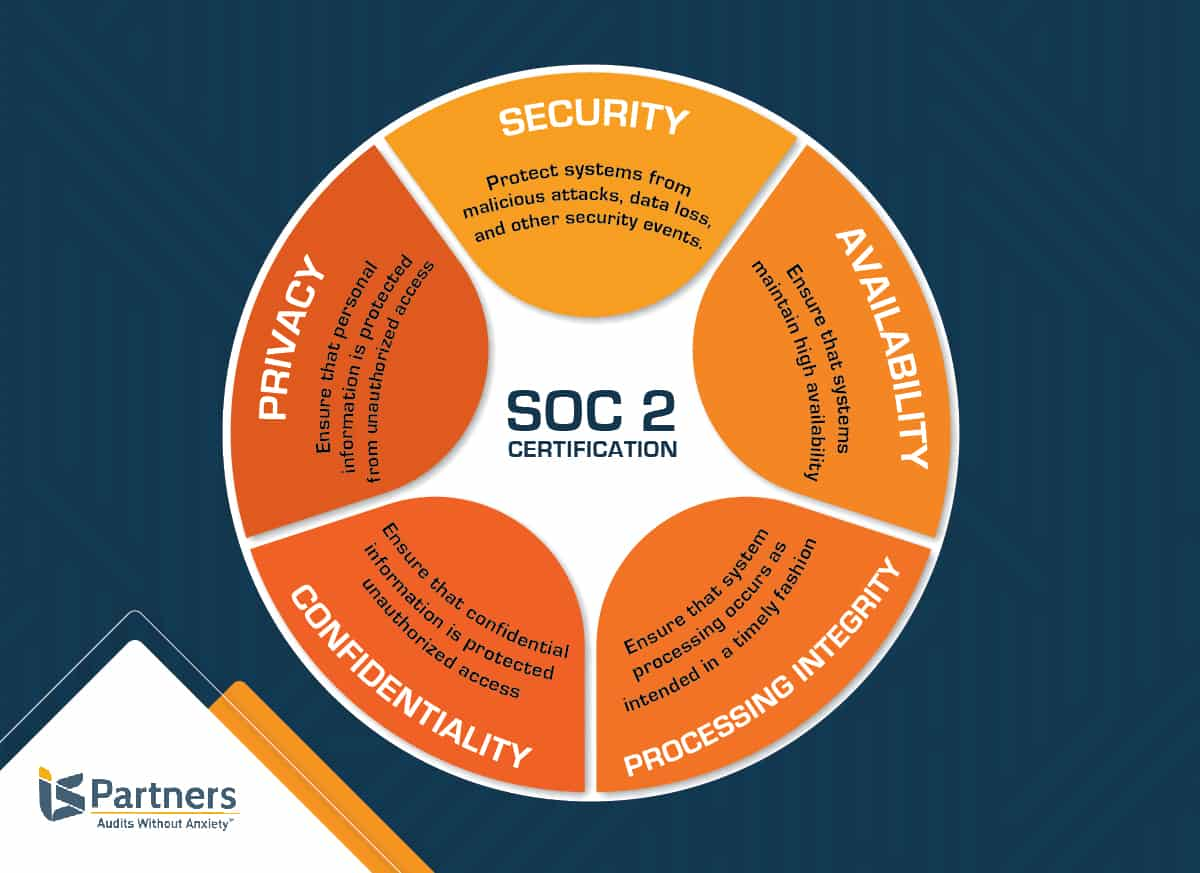 Illustration of the five Trust Service Criteria that makes the framework of SOC 2 audits.