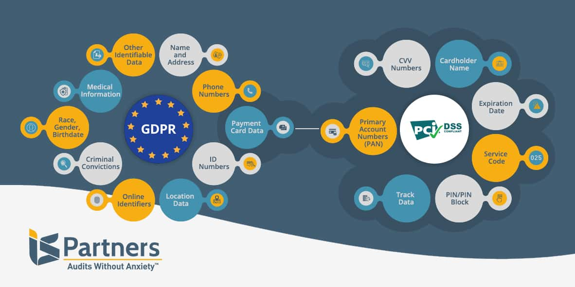 Illustration comparing the scope of GDPR and PCI regulations.