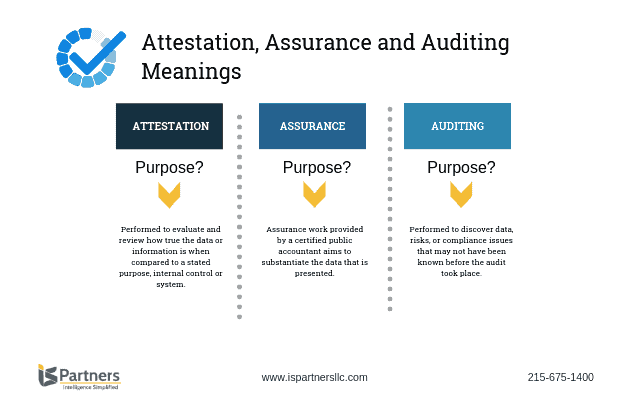 Auditing vs attestation vs assurance