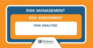 A diagram showing how risk management, risk assessment, and risk analysis focus in on security controls.
