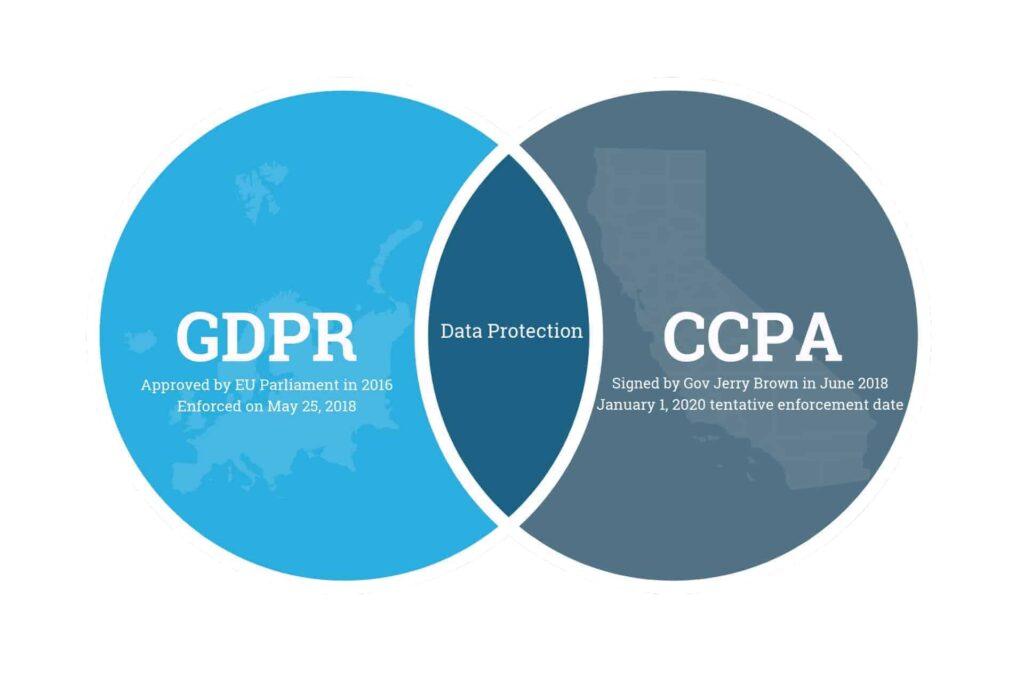 gdpr vs ccpa header