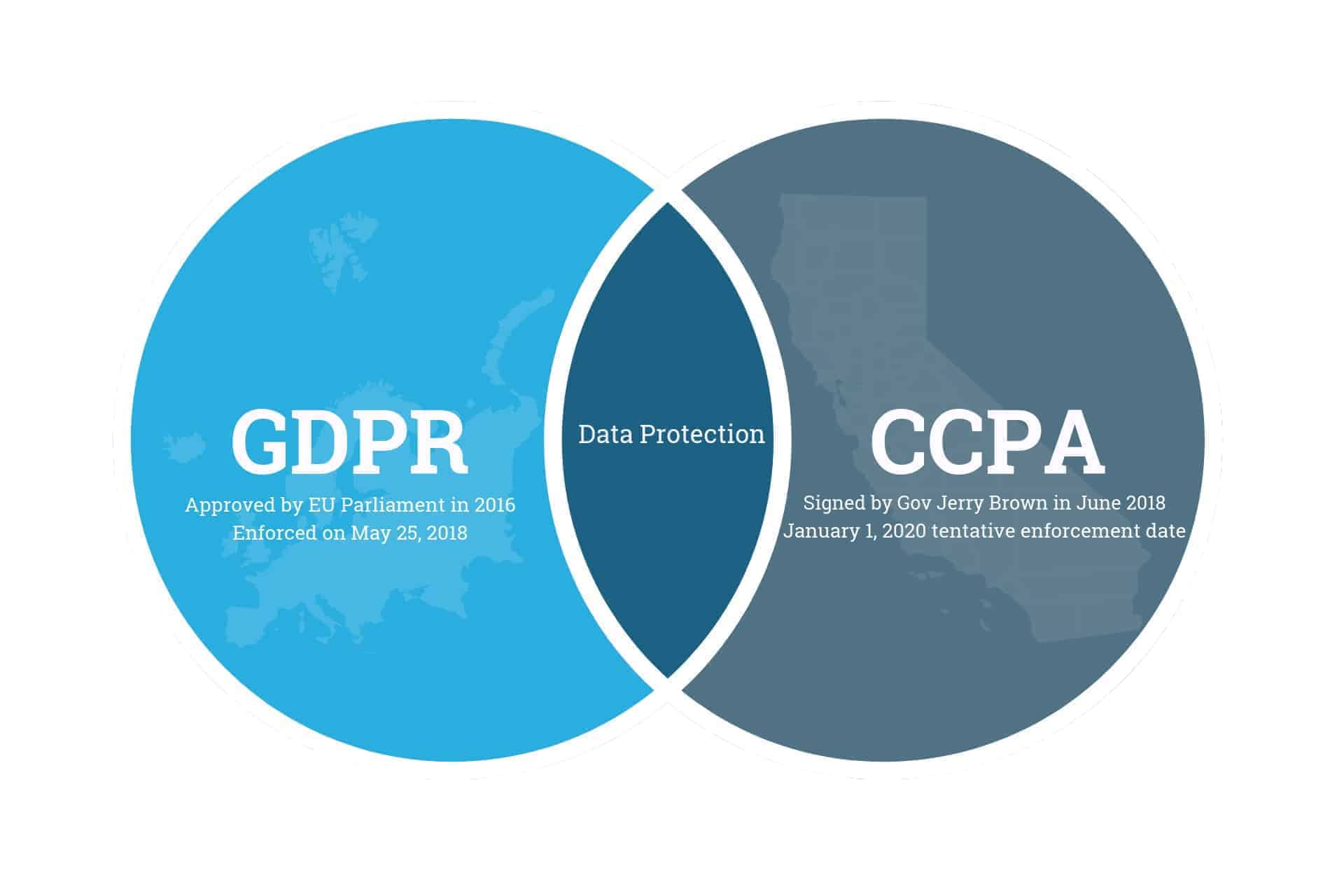 A Comparison of GDPR and CCPA   IS Partners   Compliance Advisors