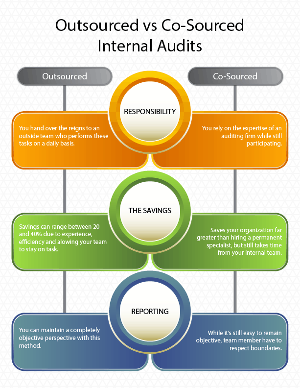 A graphic comparing outsourced vs co-sourced audits