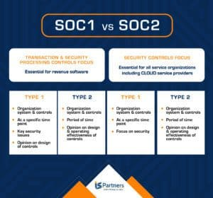 Table illustrating the differences between soc 1 and soc 2 reports
